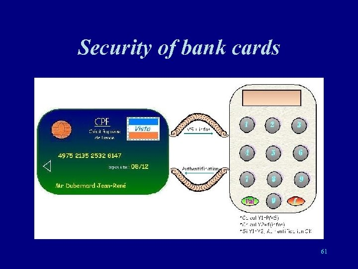 Security of bank cards 61