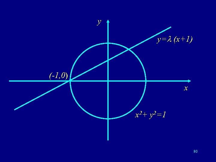y y= (x+1) (-1, 0) x x 2+ y 2=1 80