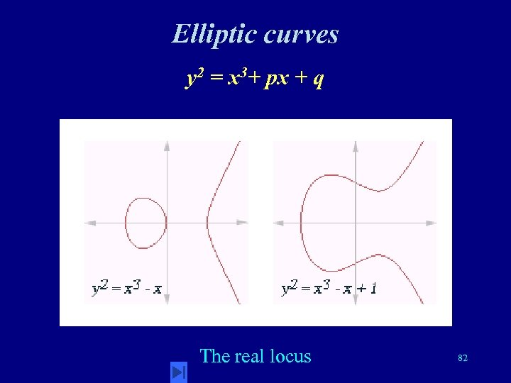 Elliptic curves y 2 = x 3+ px + q The real locus 82