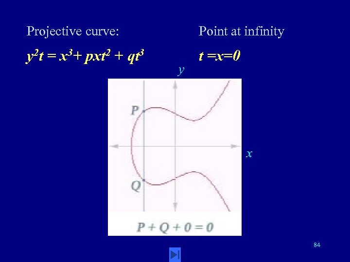Projective curve: Point at infinity y 2 t = x 3+ pxt 2 +