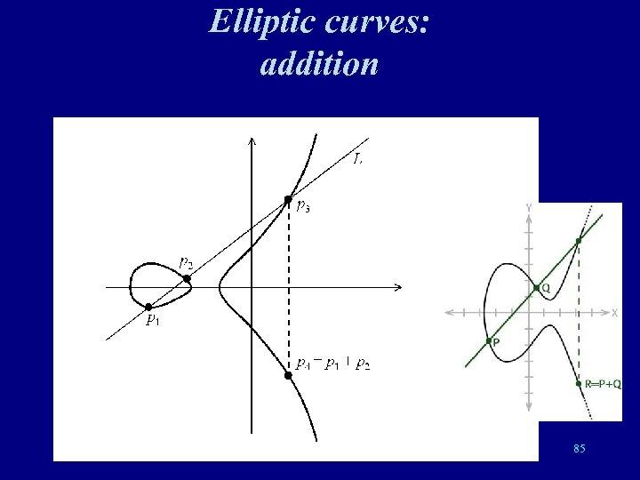 Elliptic curves: addition 85