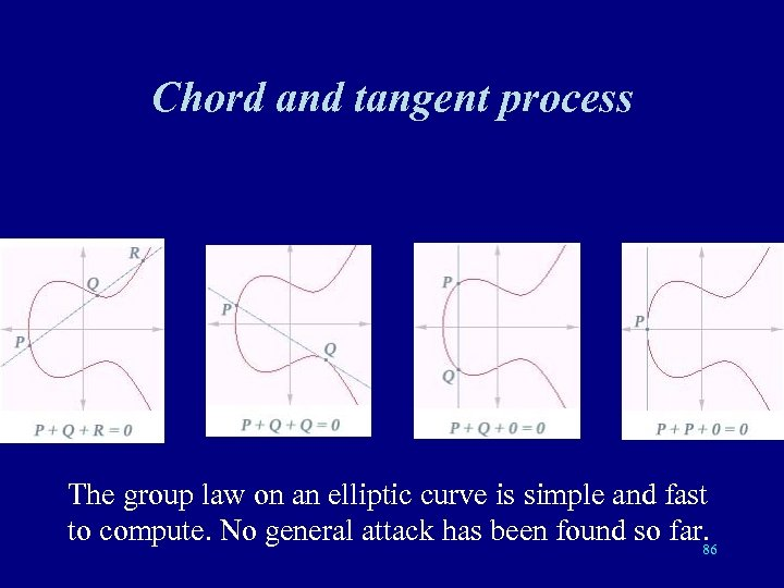 Chord and tangent process The group law on an elliptic curve is simple and