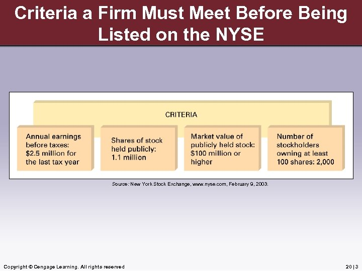 Criteria a Firm Must Meet Before Being Listed on the NYSE Source: New York