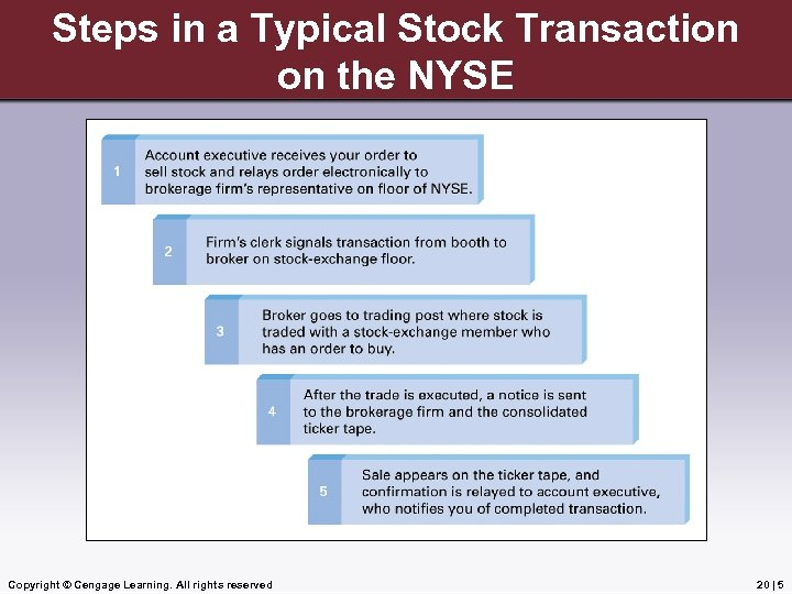 Steps in a Typical Stock Transaction on the NYSE Copyright © Cengage Learning. All