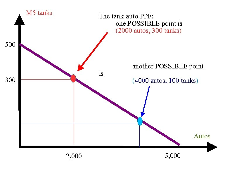 M 5 tanks The tank-auto PPF: one POSSIBLE point is (2000 autos, 300 tanks)