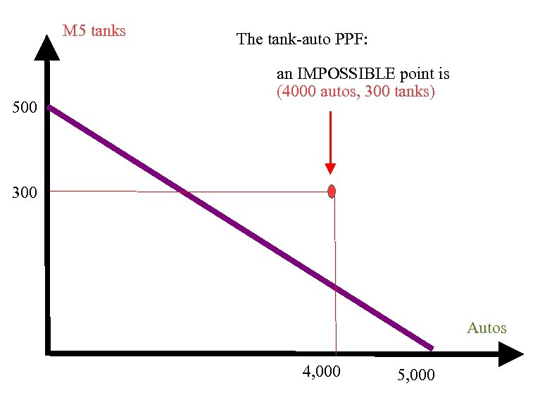 M 5 tanks 500 The tank-auto PPF: an IMPOSSIBLE point is (4000 autos, 300
