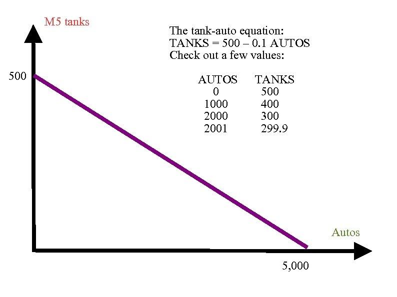 M 5 tanks 500 The tank-auto equation: TANKS = 500 – 0. 1 AUTOS