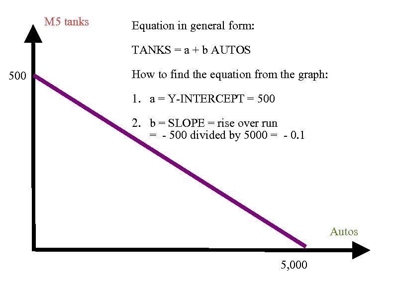 M 5 tanks Equation in general form: TANKS = a + b AUTOS 500
