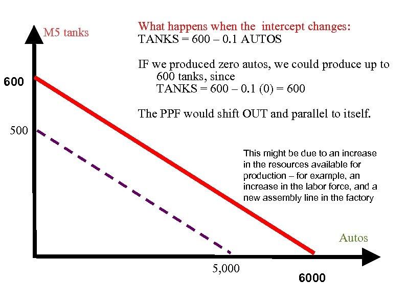 M 5 tanks 600 What happens when the intercept changes: TANKS = 600 –