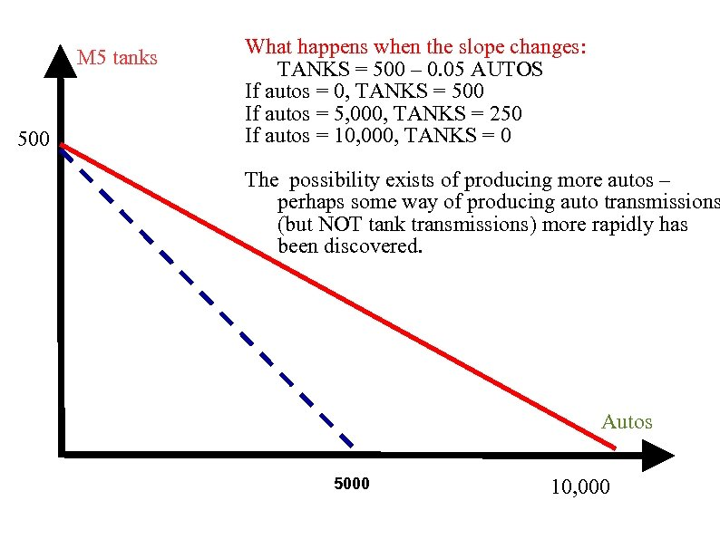 M 5 tanks 500 What happens when the slope changes: TANKS = 500 –
