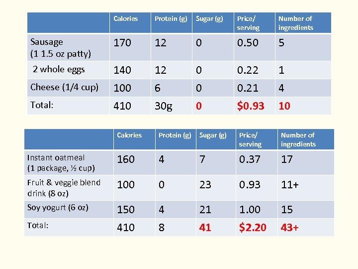 Calories Protein (g) Sugar (g) Price/ serving Number of ingredients Sausage (1 1. 5