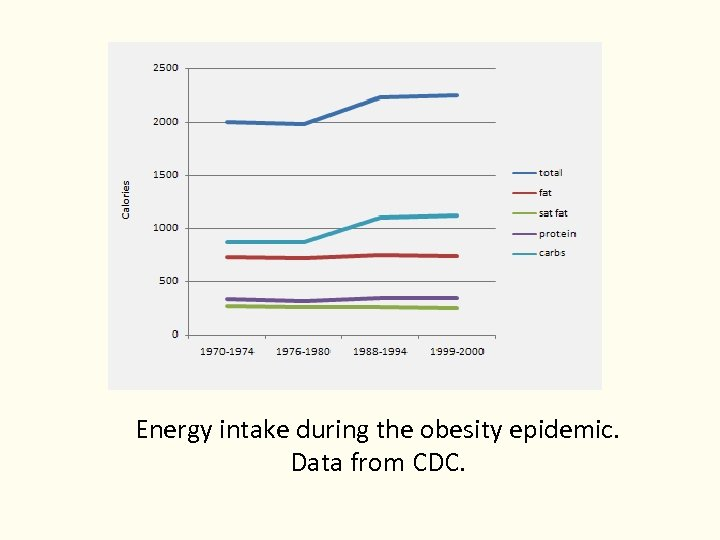 Energy intake during the obesity epidemic. Data from CDC.