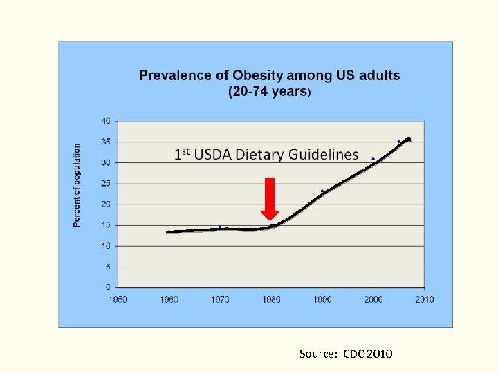 Source: CDC 2010