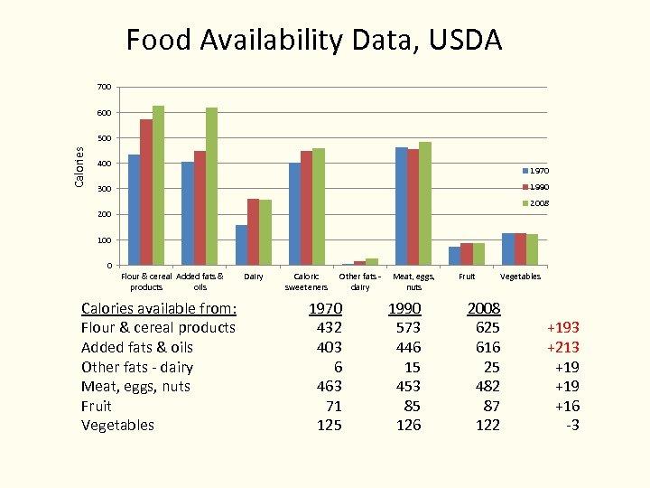 Food Availability Data, USDA 700 600 Calories 500 400 1970 1990 300 2008 200
