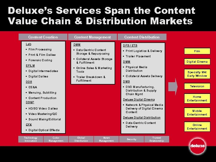 Deluxe's Services Span the Content Value Chain & Distribution Markets Content Creation Content Management