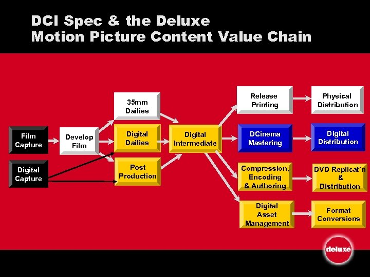 DCI Spec & the Deluxe Motion Picture Content Value Chain Release Printing 35 mm