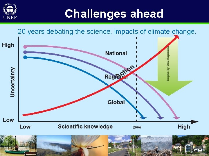 Challenges ahead 20 years debating the science, impacts of climate change. • D R
