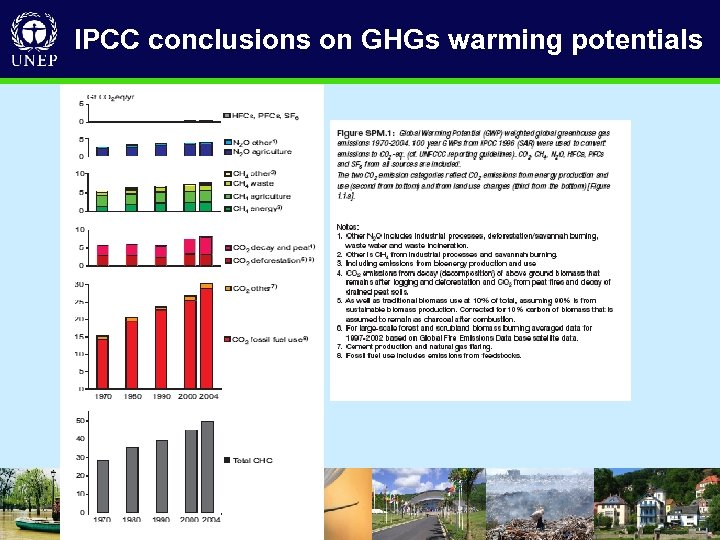 IPCC conclusions on GHGs warming potentials • D R I V I N G