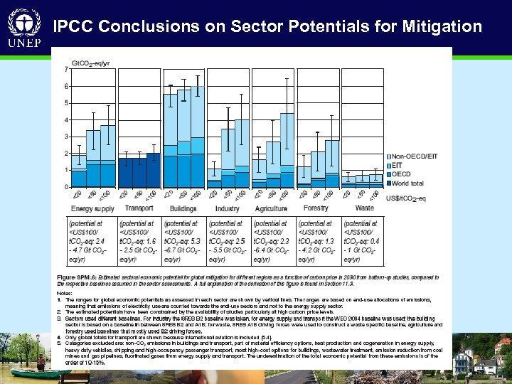 IPCC Conclusions on Sector Potentials for Mitigation • D R I V I N