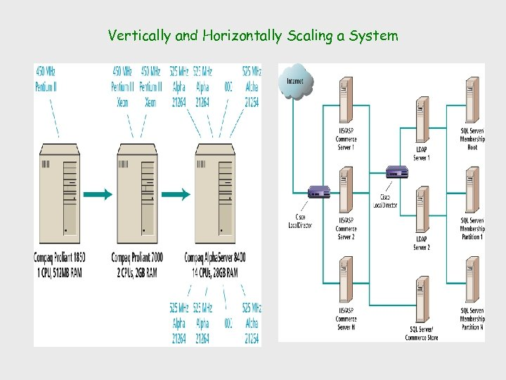 Vertically and Horizontally Scaling a System
