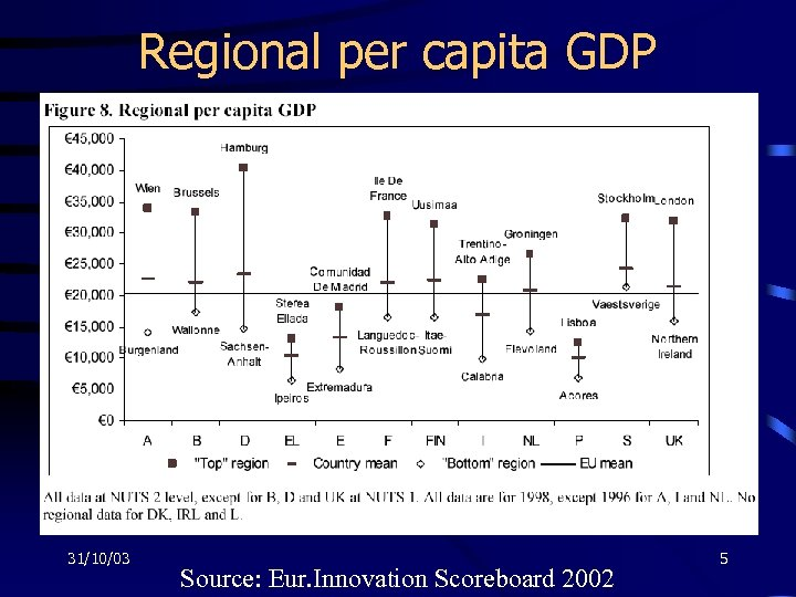 Regional per capita GDP 31/10/03 Source: Eur. Innovation Scoreboard 2002 5
