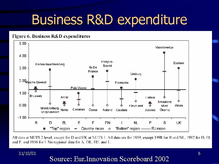 Business R&D expenditure 31/10/03 Source: Eur. Innovation Scoreboard 2002 6
