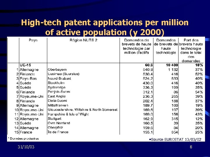 High-tech patent applications per million of active population (y 2000) • Source EUROSTAT 13/03/02