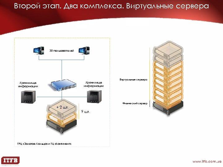 Второй этап. Два комплекса. Виртуальные сервера 38 пользователей Хранилище информации Виртуальные сервера Физический сервер