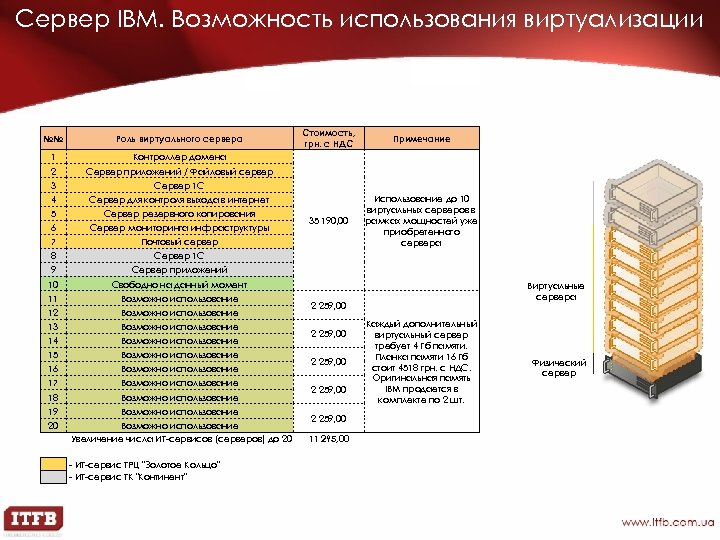 Сервер IBM. Возможность использования виртуализации №№ Роль виртуального сервера 1 Примечание 35 190, 00