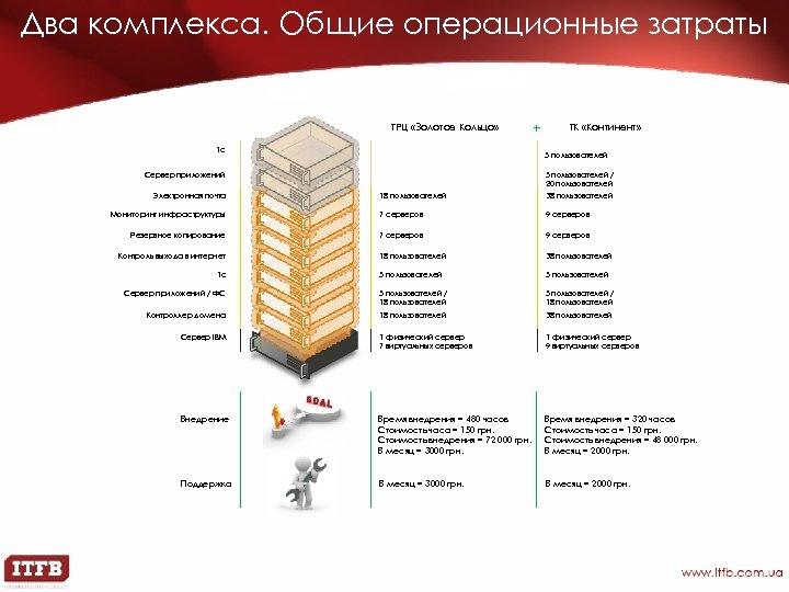 Два комплекса. Общие операционные затраты ТРЦ «Золотое Кольцо» 1 с + ТК «Континент» 5
