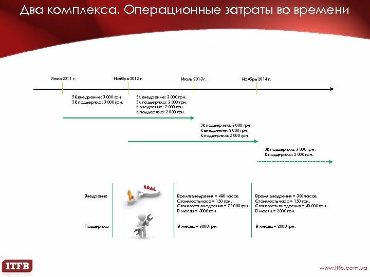 Два комплекса. Операционные затраты во времени Июль 2011 г. Ноябрь 2012 г. ЗК внедрение: