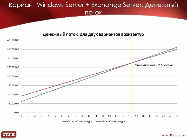 Вариант Windows Server + Exchange Server. Денежный поток Срок окупаемости: 16, 5 месяцев