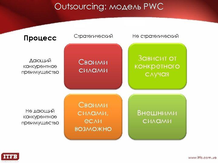 Outsourcing: модель PWC Процесс Стратегический Не стратегический Дающий конкурентное преимущество Своими силами Зависит от