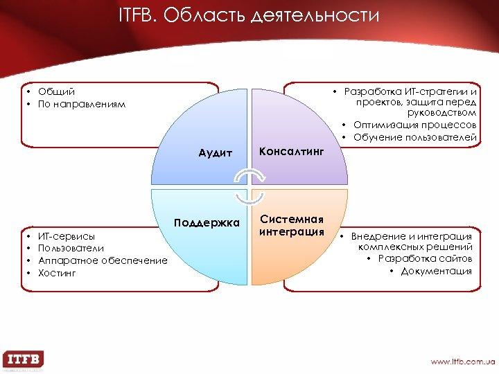 ITFB. Область деятельности • Общий • По направлениям • Разработка ИТ-стратегии и проектов, защита