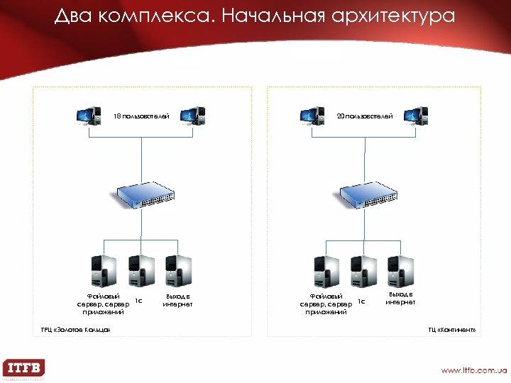 Два комплекса. Начальная архитектура 18 пользователей Файловый 1 c сервер, сервер приложений ТРЦ «Золотое