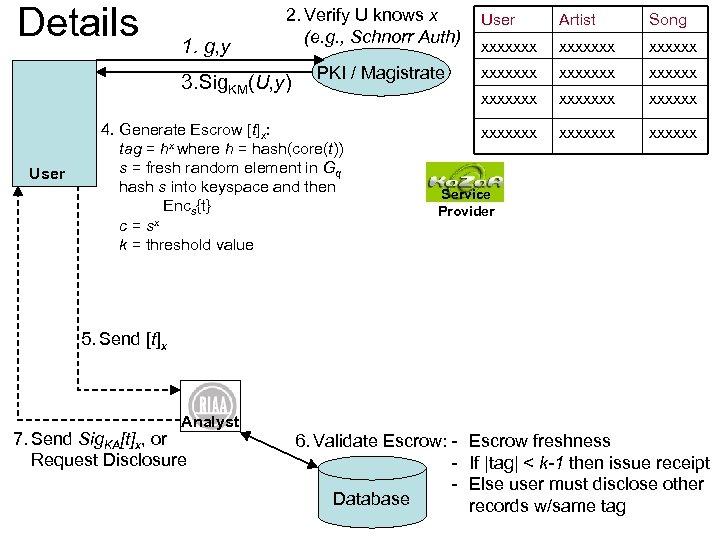 Details 1. g, y 2. Verify U knows x (e. g. , Schnorr Auth)