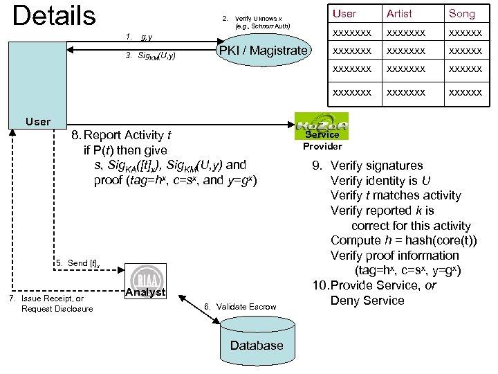 Details User 3. Sig. KM(U, y) User PKI / Magistrate 8. Report Activity t