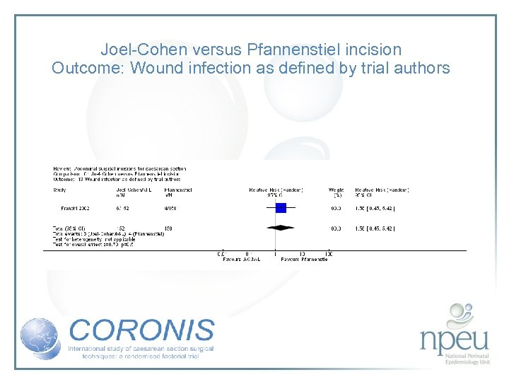 Joel-Cohen versus Pfannenstiel incision Outcome: Wound infection as defined by trial authors