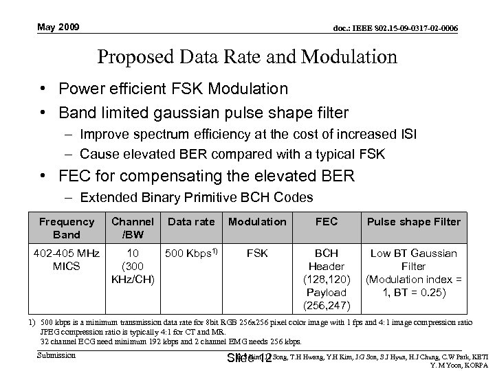 May 2009 doc. : IEEE 802. 15 -09 -0317 -02 -0006 Proposed Data Rate