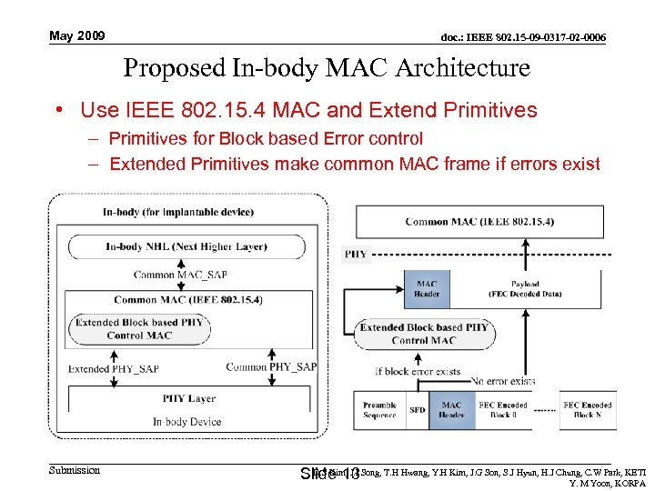 May 2009 doc. : IEEE 802. 15 -09 -0317 -02 -0006 Proposed In-body MAC