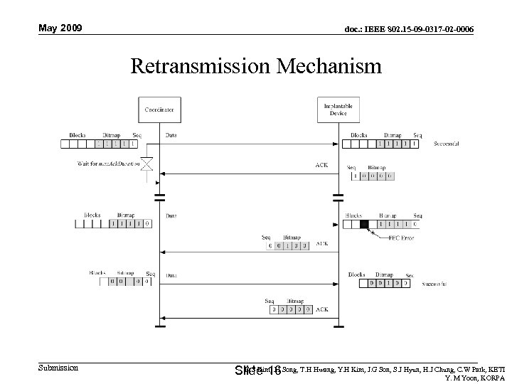 May 2009 doc. : IEEE 802. 15 -09 -0317 -02 -0006 Retransmission Mechanism Submission