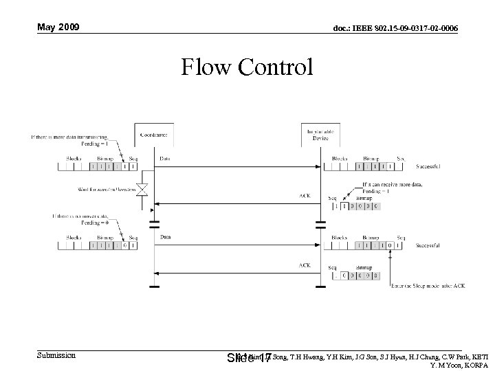 May 2009 doc. : IEEE 802. 15 -09 -0317 -02 -0006 Flow Control Submission