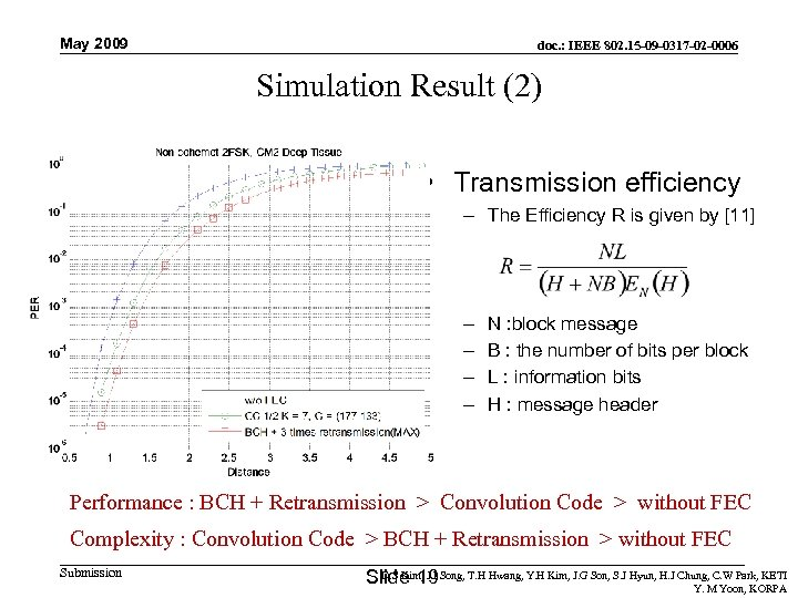 May 2009 doc. : IEEE 802. 15 -09 -0317 -02 -0006 Simulation Result (2)