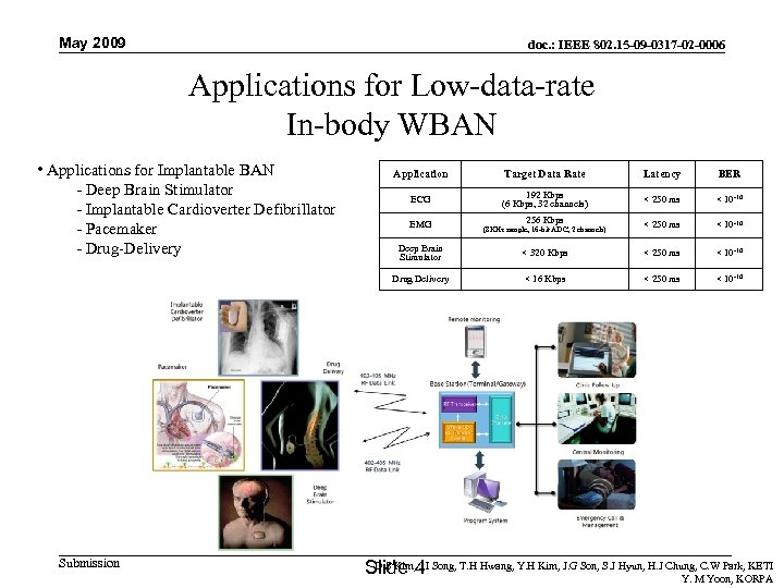 May 2009 doc. : IEEE 802. 15 -09 -0317 -02 -0006 Applications for Low-data-rate