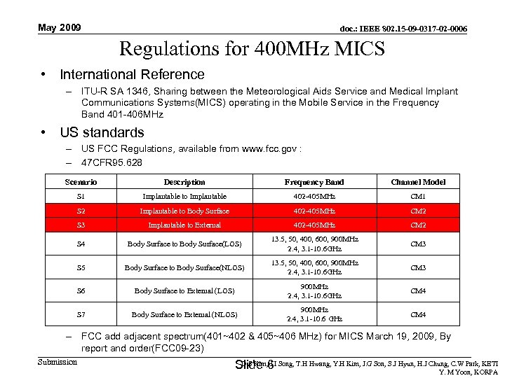 May 2009 doc. : IEEE 802. 15 -09 -0317 -02 -0006 Regulations for 400