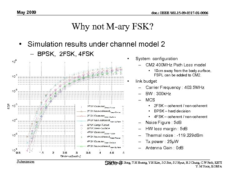 May 2009 doc. : IEEE 802. 15 -09 -0317 -02 -0006 Why not M-ary