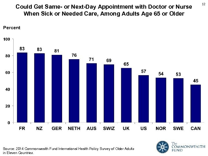Could Get Same- or Next-Day Appointment with Doctor or Nurse When Sick or Needed