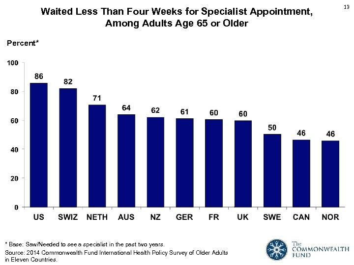 Waited Less Than Four Weeks for Specialist Appointment, Among Adults Age 65 or Older