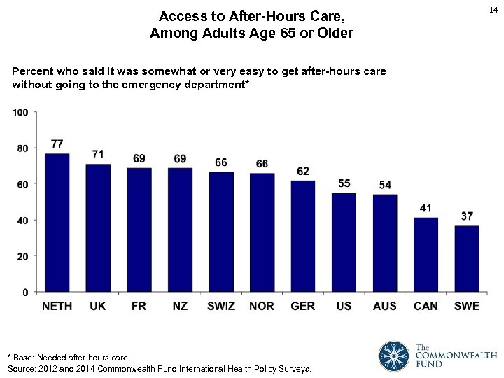 Access to After-Hours Care, Among Adults Age 65 or Older Percent who said it