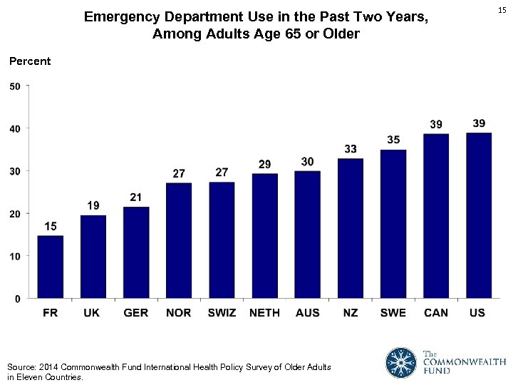 Emergency Department Use in the Past Two Years, Among Adults Age 65 or Older